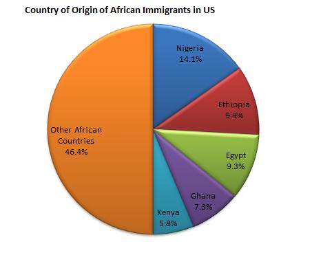 african immigration to the americas 11 immigrants and the american system of justice: perspectives of african and caribbean blacks on the ontological project of the new african diaspora.