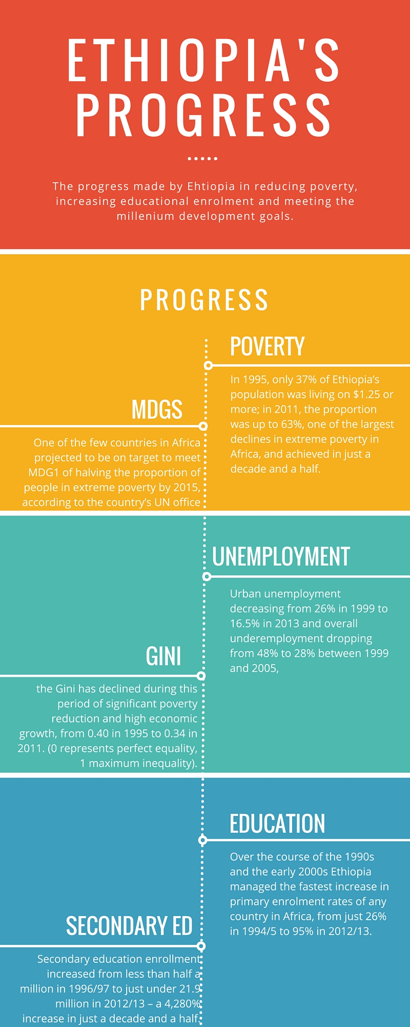ETHIOPIA PROGRESS INFORGRAPHIC 2015