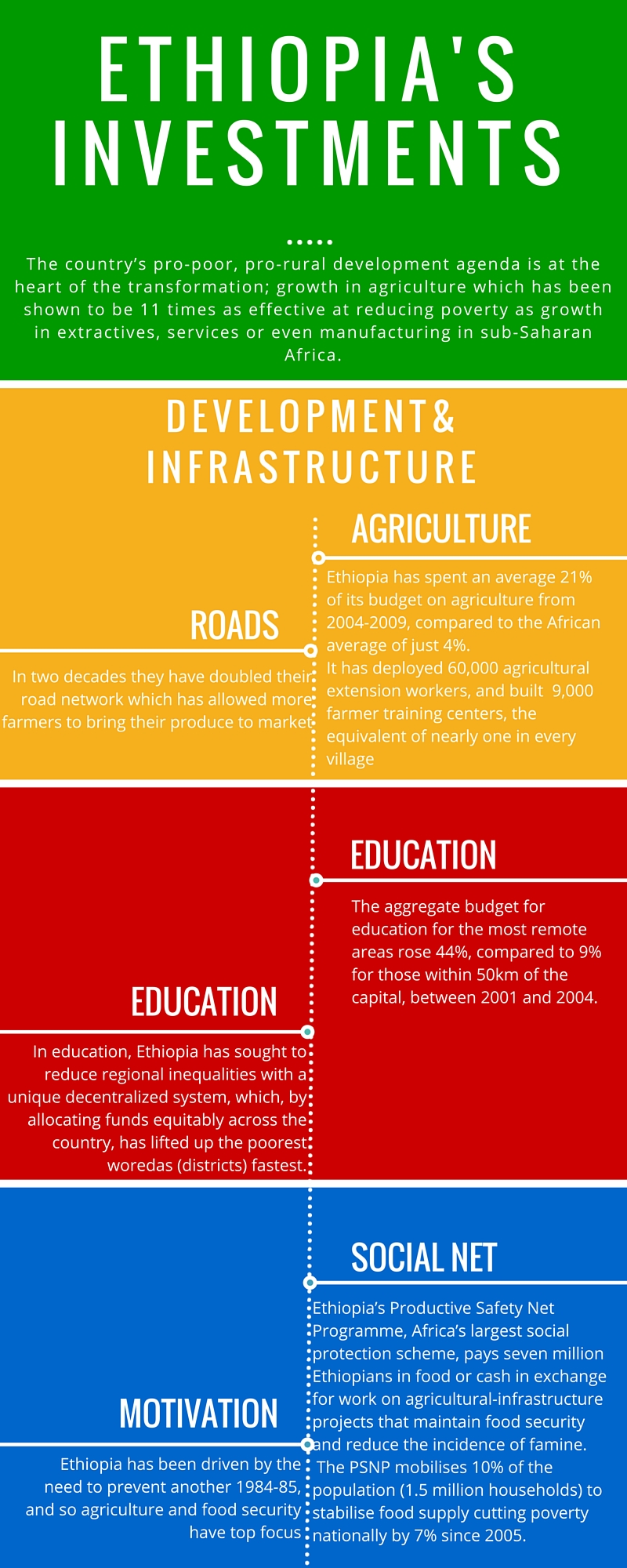ethiopia's investments infographic