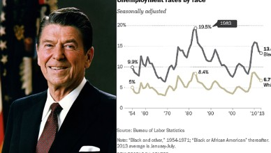 black unemployment under reagan banner